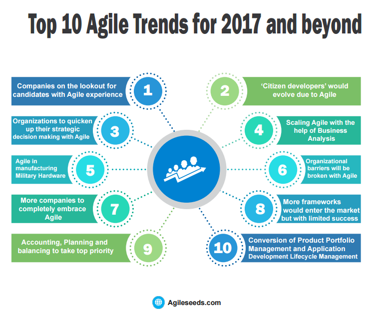 Top 10 agile trends for 2017