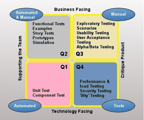Agile test plan template samples best practices agile seeds agile testing phases pronofoot35fo Image collections